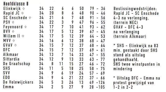 Eindstand Seizoen 1955-1956